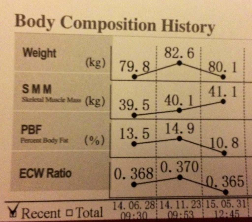 A body composition scan will keep you accountable.